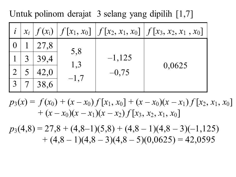 Untuk polinom derajat 3 selang yang dipilih [1,7] i xi f (xi)